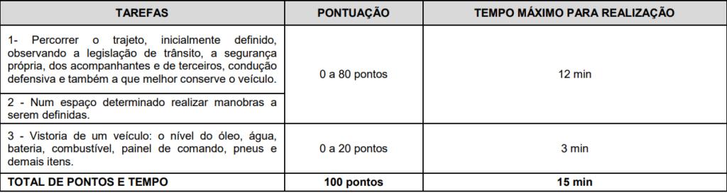 critérios de avaliação da prova prática do concurso guarda caieiras