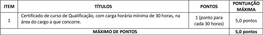 Avaliação de títulos para nível médio e técnico do Concurso Prefeitura de Porto Seguro