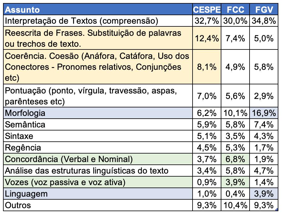 Como estudar Português - Pesos Português por bancas de concursos
