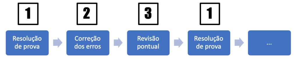 Fluxo de estudo Português