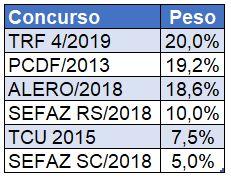 Como estudar Português - Peso Português em provas de concursos