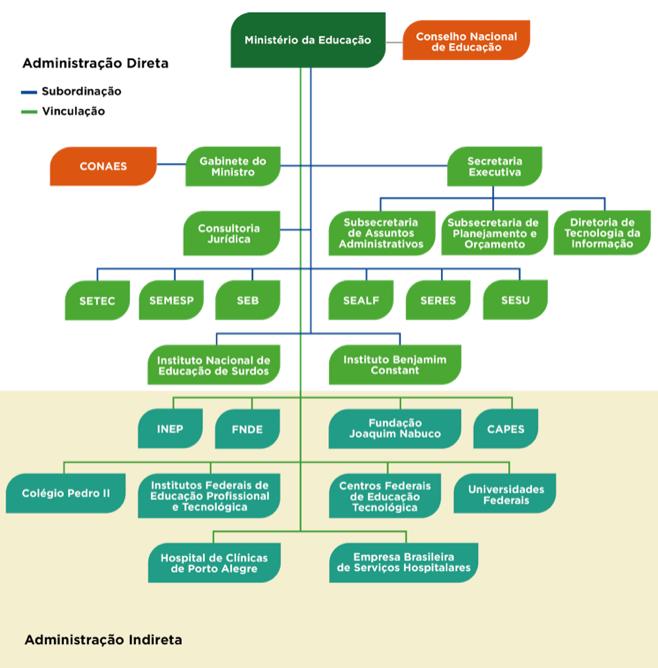 Concursos Universidades e Institutos Federais: Estrutura do MEC