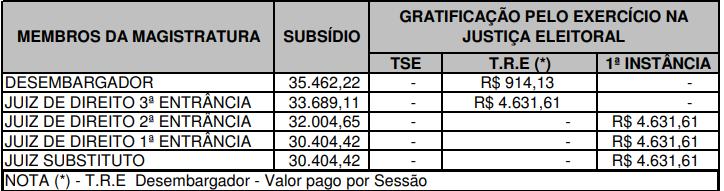 Concurso Magistratura PE: remuneração.