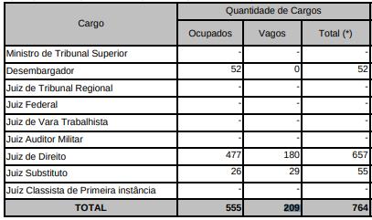 Concurso Magistratura PE: cargos vagos e ocupados.