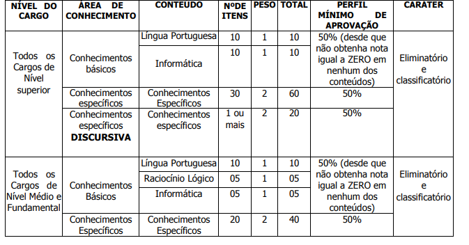 core mg tabela