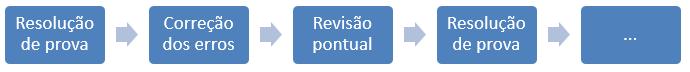 dinâmica prova->teoria->prova para obter 90% de acertos em Português
