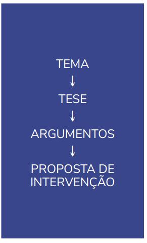 Estrutura INEP redação ENEM 2019