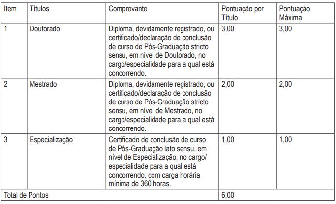 concurso PM BA quadro de pontuação dos títulos
