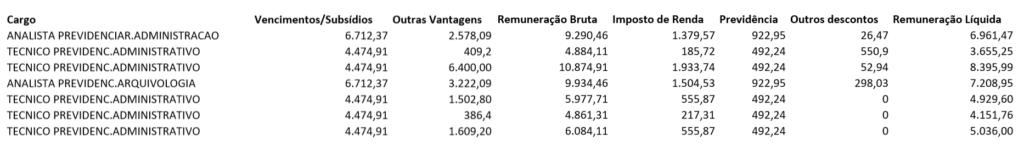 Concurso ManausPrev: Remunerações reais