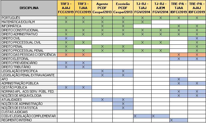 Depois do TRF3: análise de matérias coincidentes