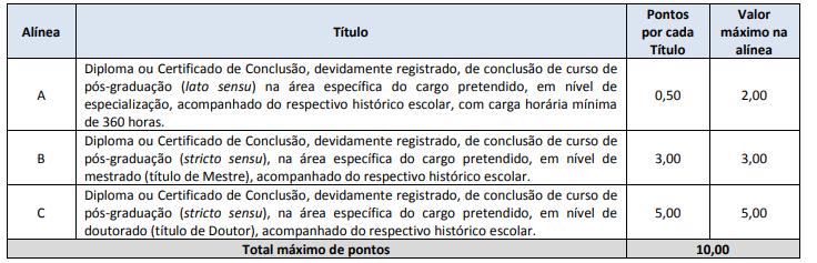 Quadro de Atribuição de Pontos para a Prova de Títulos (cargos de nível superior)