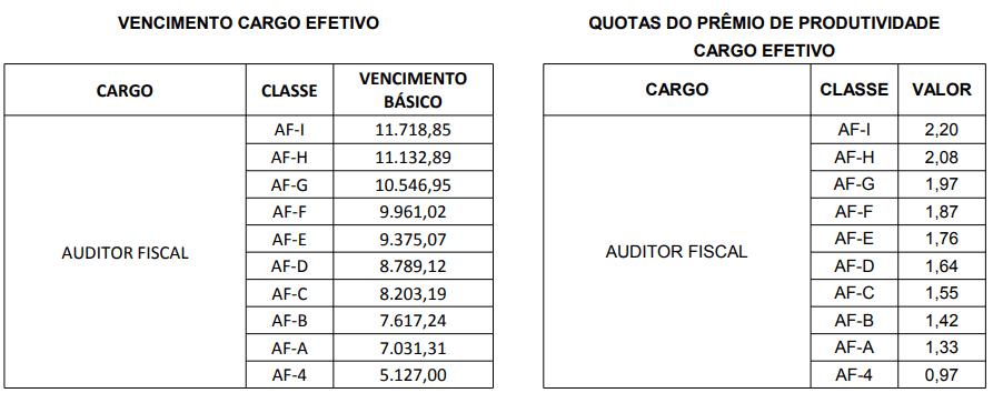 Estrutura remuneratória Auditor Fiscal do Concurso Sefaz PR