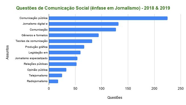 comunicação social para concursos públicos