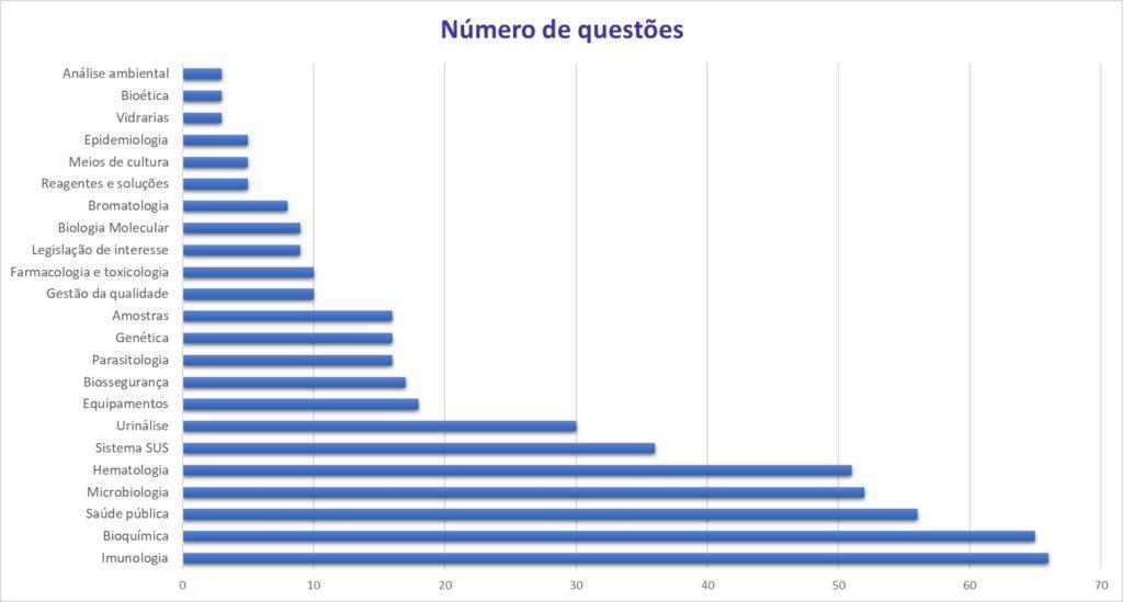 Assuntos mais cobrados em provas de concurso de biomedicina.