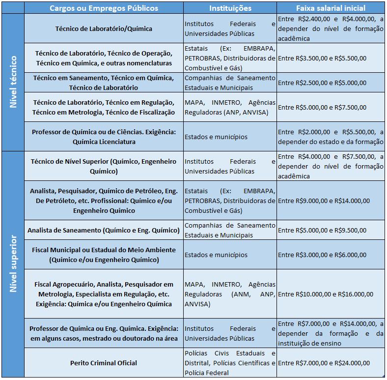 tabela de cargos e empregos publicos para profissionais da área de química