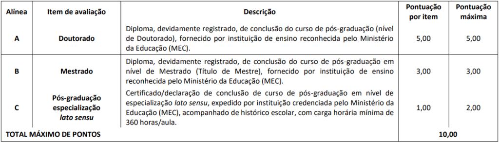 Avaliação de Títulos do Concurso CRESS RO
