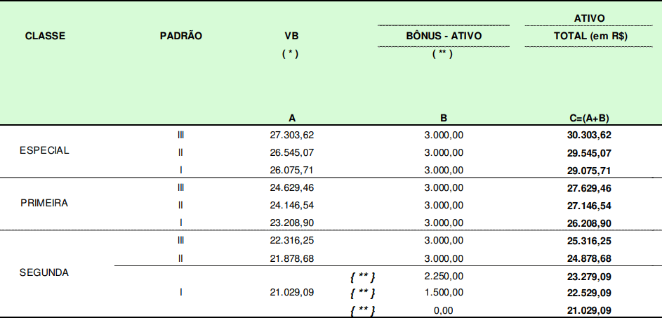 tabela de salários concurso Receita Federal