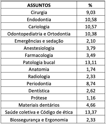 Odontologia para concursos  públicos