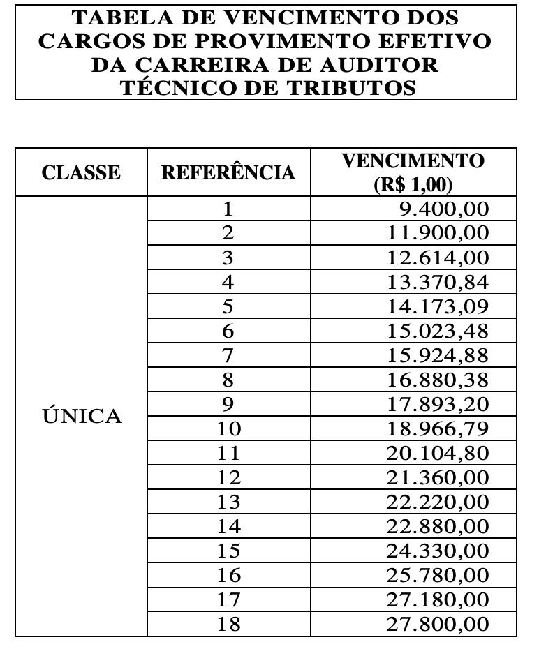 tabela remuneratória do vencimento do cargo de Auditor Técnico de Tributos sefaz se