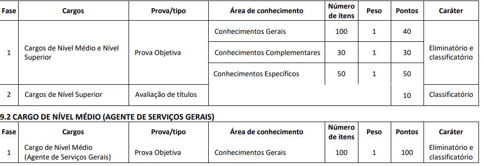 Tabela de provas do concurso CRF AP