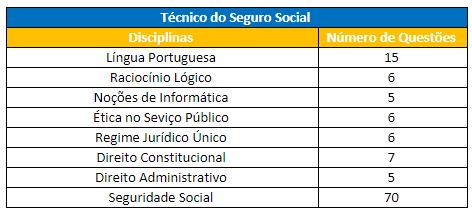 Disciplinas cobradas para Técnico do Seguro Social no Último Concurso do INSS