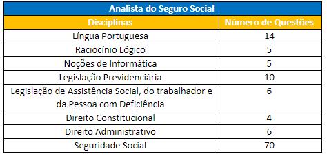 Disciplinas cobradas para Analista do Seguro Social no Último Concurso do INSS