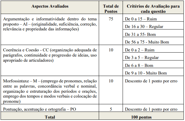 Critérios de Avaliação da Prova Discursiva da prefeitura de Paulo Afonso 2020