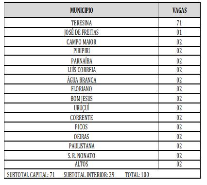 Lista com total de vagas por cidade para o concurso PM PI para o cargo de Serviço Auxiliar Voluntário