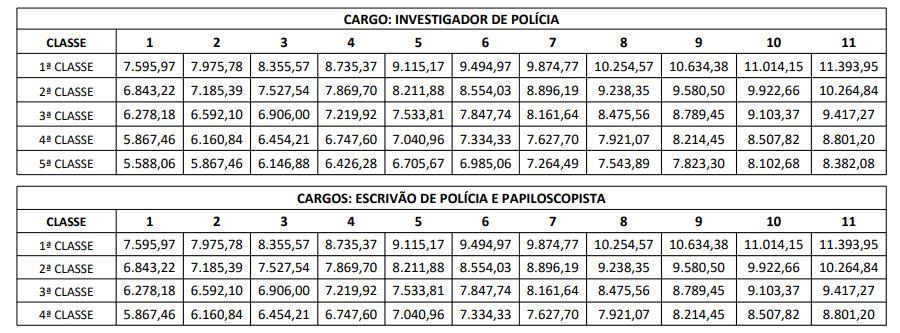 Tabela salarial concurso PC PR