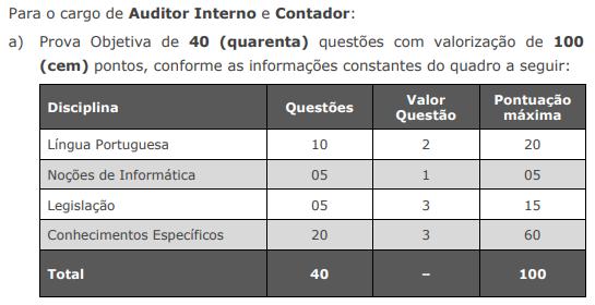 Distribuição de questões para as provas de Auditor Interno e Contador