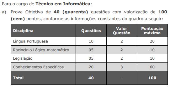Distribuição de questões para a prova de Técnico em Informática