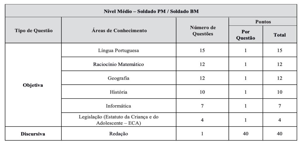 concurso PM PR Soldado: detalhes das provas.