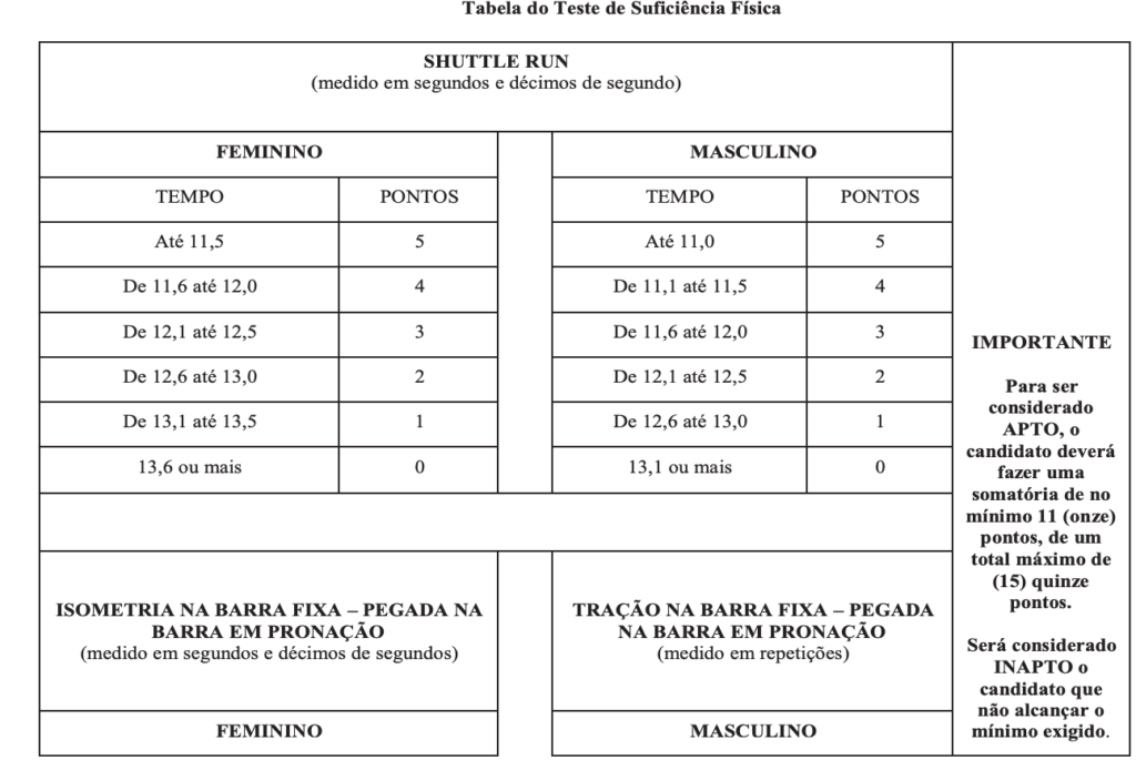 Captura de Tela 2020 03 20 a%CC%80s 09.08.46 1024x685 - Concurso PM-PR: Provas REMARCADAS para 28/03/2021