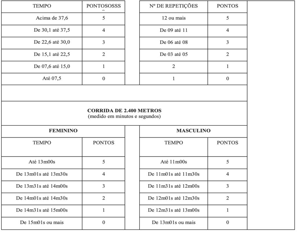 Captura de Tela 2020 03 20 a%CC%80s 09.09.47 1024x801 - Concurso PM-PR: Provas REMARCADAS para 28/03/2021