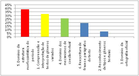 estatísticas de cobrança para o concurso