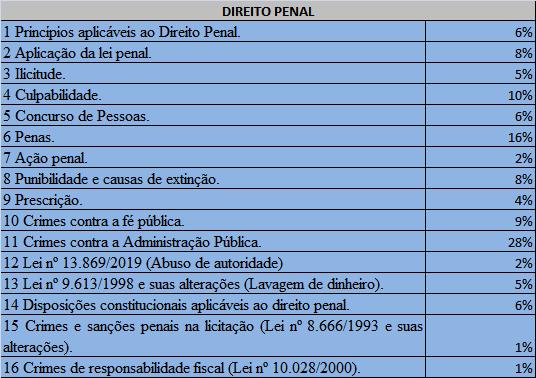 Estatísticas de cobrança para analista judiciário