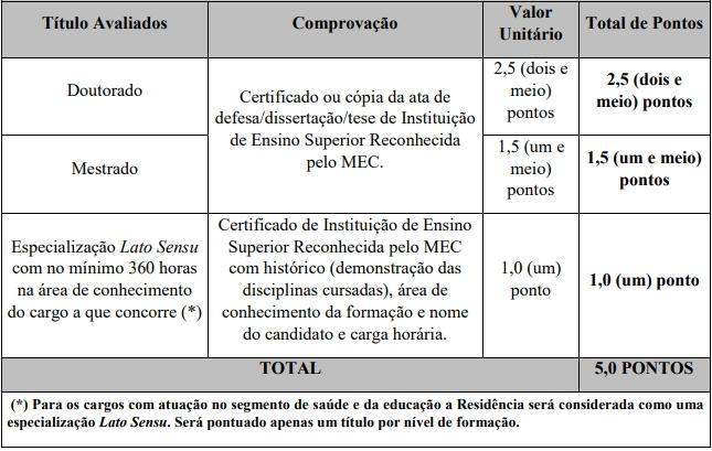 Prova de títulos do Concurso Prefeitura de Campo Belo