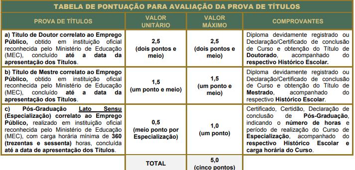 Tabela de títulos PGM Mairinque SP