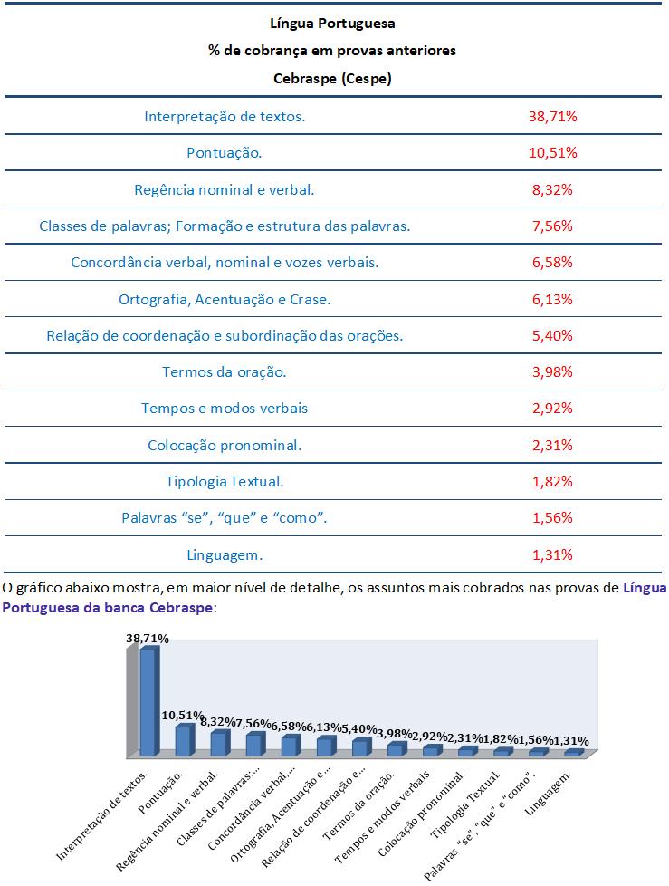 concurso , passo, Língua Portuguesa  para Técnico de Atividade Judiciária TJ RJ