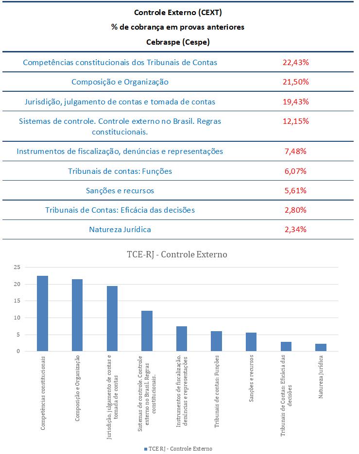 concurso , passo, Controle Externo  para Analista de Controle–Ciências Contábeis TCE RJ