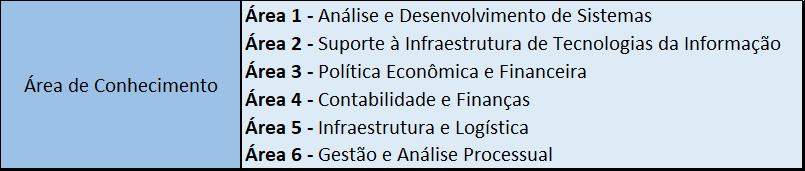 Tabela informativa das áreas de atuação oferecidas para os analistas no último concurso do Bacen.