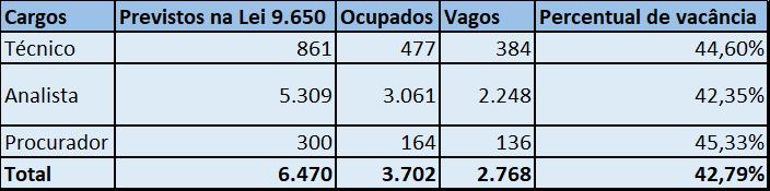Quantitativo de cargos do Banco Central previstos em lei, ocupados e vagos.