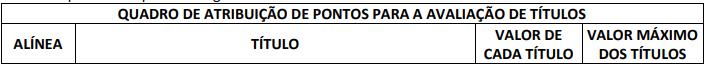 Avaliação de títulos do concurso Barra dos Coqueiros
