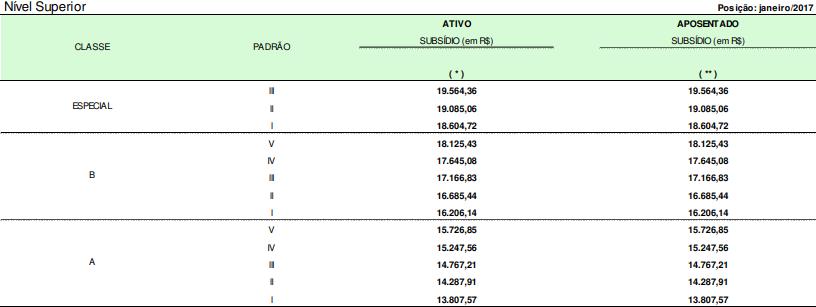 Quadro com o subsídio dos Analistas Administrativos da Agência Nacional de Aviação Civil
