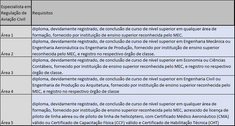 Quadro com os requisitos para o cargo de Especialista em Regulação de Aviação Civil, em suas diferentes áreas.