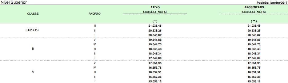 Quadro com o subsídio dos Especialistas em Regulação de Aviação Civil da Agência Nacional de Aviação Civil