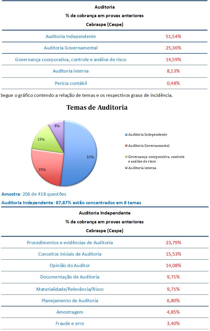 concurso , passo, Auditoria  para Analista Jurídico-Contabilidade PGDF