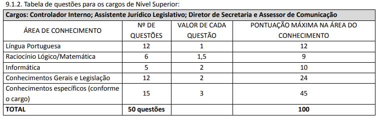 Provas concurso Câmara de Manhuaçu