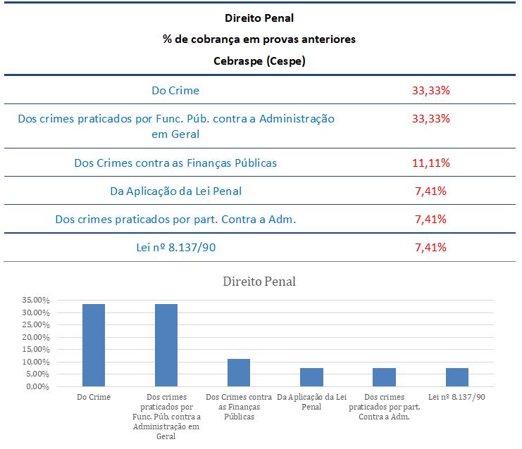 concurso, passo, Direito Penal  para Auditor Fiscal ISS Fortaleza