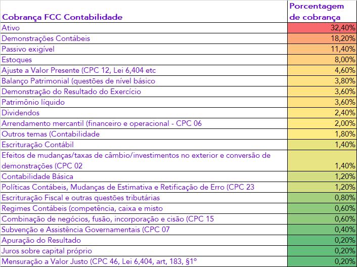 Cobrança Estratégica  - FCC